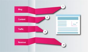 Start a blog, create content, drive traffic, and then generate revenue